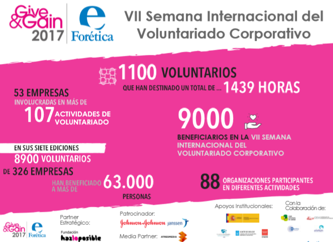 resultados-give-and-gain-2017-image