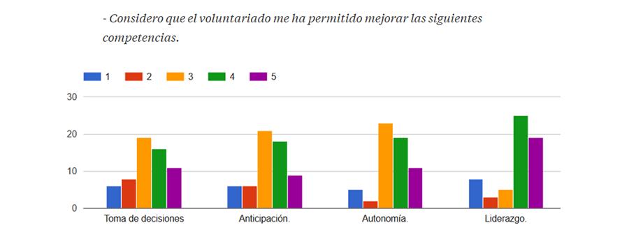 grafico-mejora-competencias-voluntarios-corporativos-spb