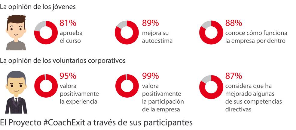 opinion_participantes_proyecto_coach_exit