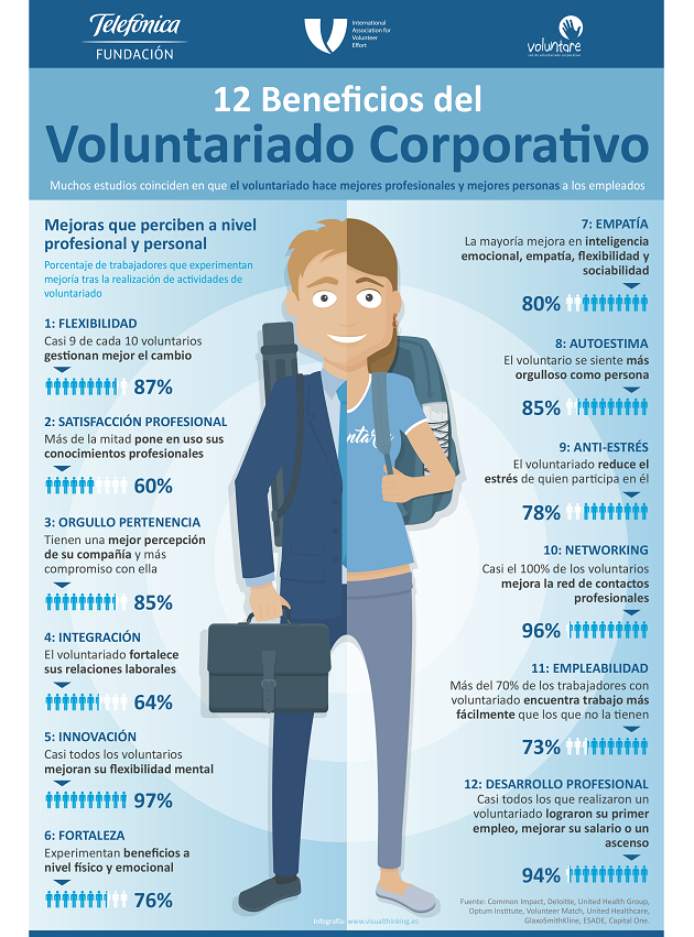 12 beneficios del voluntariado corporativo - fundacion telefonica - iave - voluntare - 2017