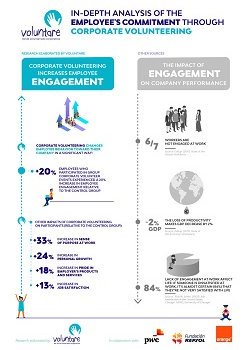 INFOGRAFIA_employee_engagement_volunteering