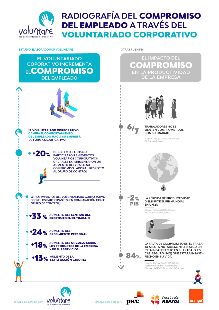 infografia estudio engagement voluntariado corporativo
