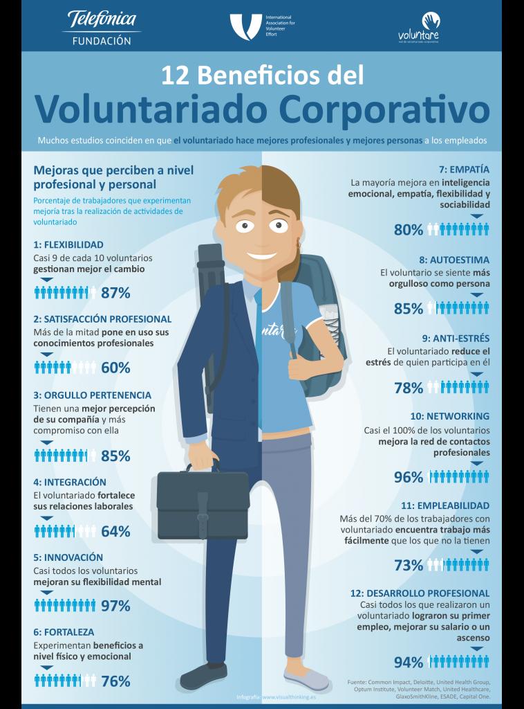Habilidades y competencias desarrolladas a través del voluntariado.