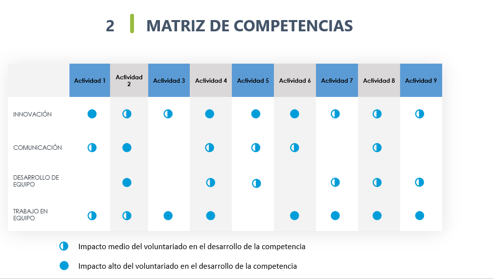 webinar voluntare gestores voluntariado corporativo competencias voluntarios