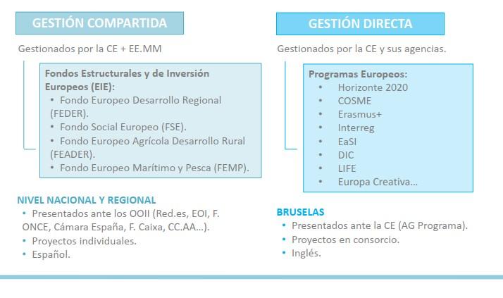 fondos europeos_1