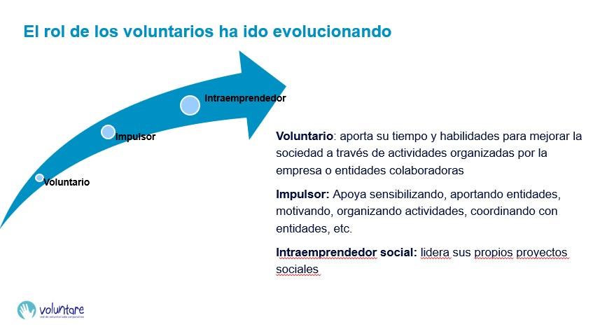 evolución rol vountarios