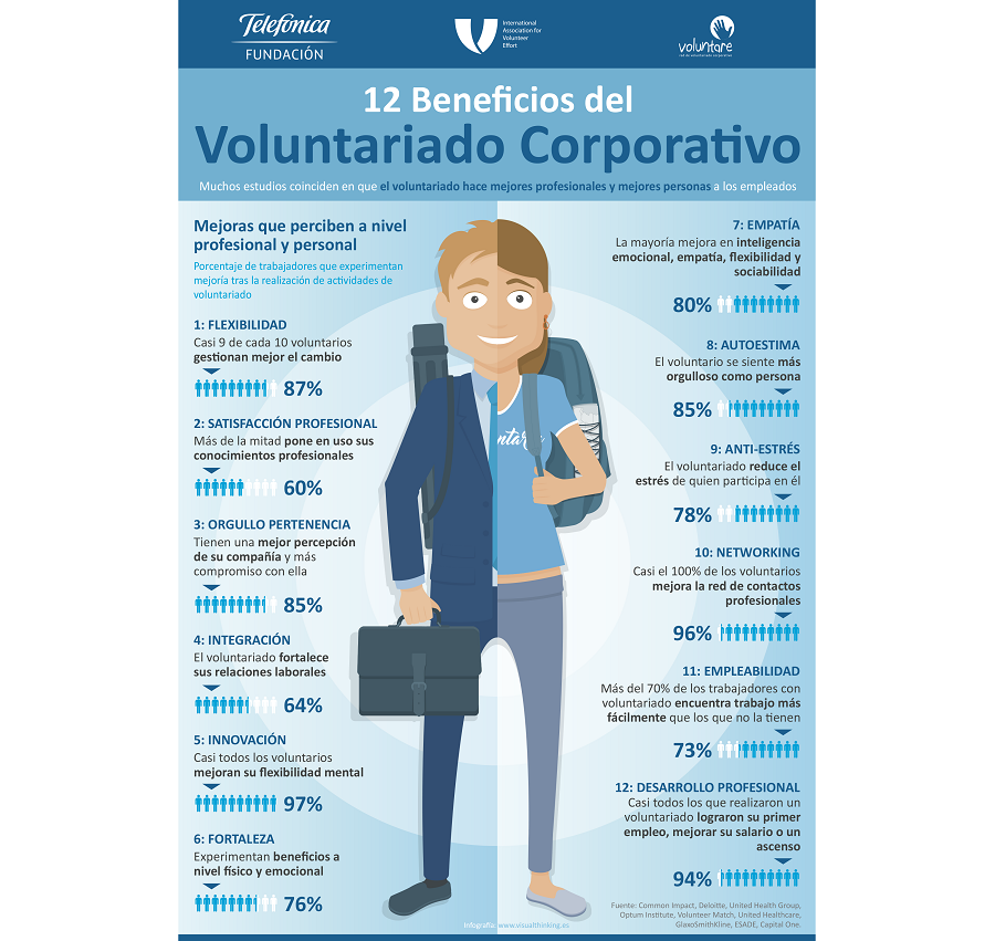 12 beneficios del Voluntariado Corporativo